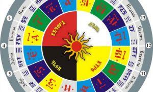 Славянский календарь — 2019 год или лето 7527?