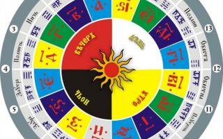 Славянский календарь — 2020 год или лето 7528?