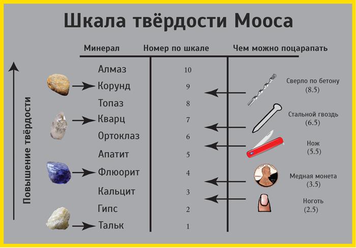 таблица шкала мооса