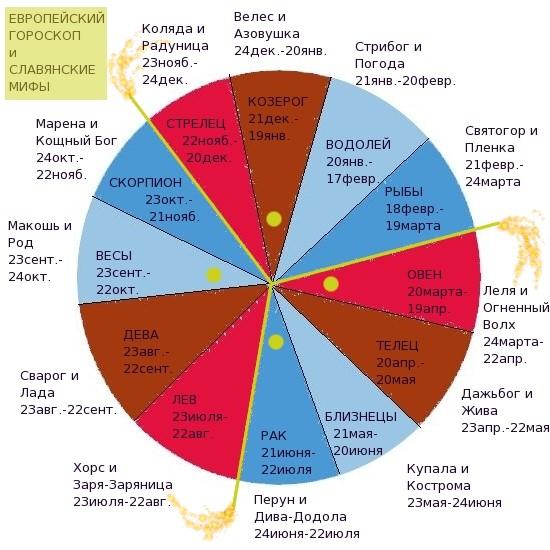 славянский календарь мифов