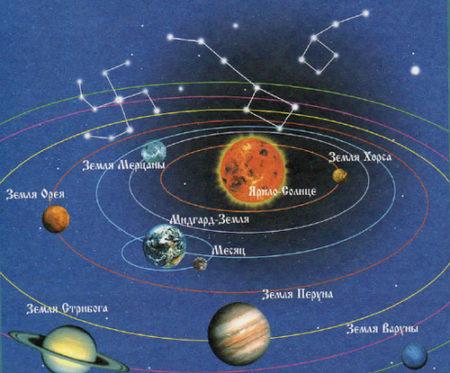 Мидгард в солнечной системе