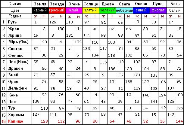 таблица круголет числобога